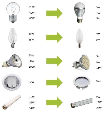 equivalencias LED